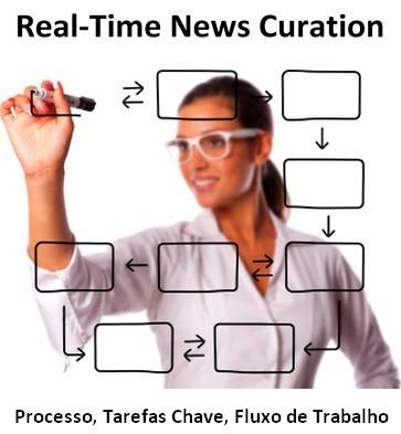 real-time-news-curation-processo-tarefas-fluxo-de-trabalho.jpg