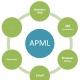 APML E Attention Profiling: Guia De Iniciação