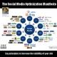 Manifesto Otimização De Mídias Sociais: Principais Estratégias De Marketing Social Para Aumentar A Visibilidade Do Seu Site